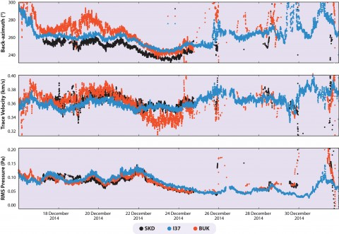 Fig. 2. An analysis of (top) the direction, (middle) trace velocity, and (bottom) power of the dominant microbarom signals observed at the SKD, BUK, and I37 arrays from 16 December 2014 through 1 January 2015. RMS = root mean square.