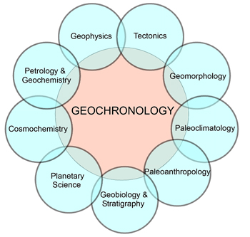 Fig. 1. Geochronology plays a central role in all historical aspects of the Earth and planetary sciences but has no disciplinary home within the federal funding umbrella.