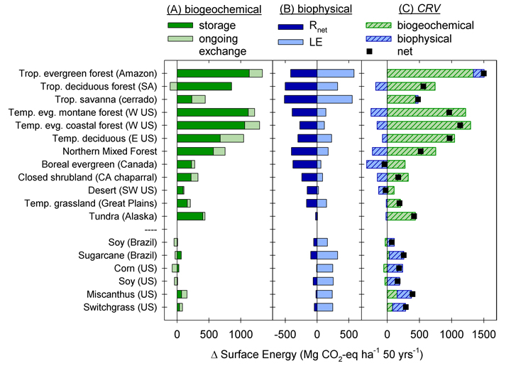 Fig. 2. (a) Biogeochemical climate services reflect the greenhouse gases that would be released from land clearing and the change in ongoing exchange with the atmosphere. (b) Similarly, land clearing affects biophysical climate services, albedo, related to net radiation (Rnet) and latent heat flux from evaporation (LE), related to changes in evapotranspiration. Positive values represent net cooling effect on the atmosphere. (c) The sum of greenhouse gases and biophysical factors is the climate regulating value (CRV) of an ecosystem. Values are normalized to the warming potential of carbon dioxide (CO2) and are expressed relative to bare ground over a 50-year time frame. Replacing an ecosystem with a high CRV with that having a low value would have a net warming effect on the atmosphere and vice versa. Reproduced from Anderson-Teixiera et al. [2012].
