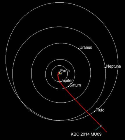 Following the trajectory shown in red, the New Horizons spacecraft made a close flyby of Pluto last July and, 3 years from now, on New Year's Day 2019, expects to rendezvous with the small Kuiper Belt object 2014 MU69. Credit: NASA/JHUAPL/SwRI