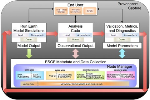 Fig. 1. A high-level conceptual view of the U.S. Department of Energy's Climate Science for a Sustainable Energy Future (CSSEF) test bed architecture and workflow with provenance capture. The red arrows show the baseline ensemble loop in which model simulations are conducted using a variety of input parameters generated by metrics and ensemble drivers. At any stage, data can be collected and stored in the Earth System Grid Federation (ESGF) distributed archive. The black arrows show where desktop clients, Web browsers, or scripts gain access and control the test bed.