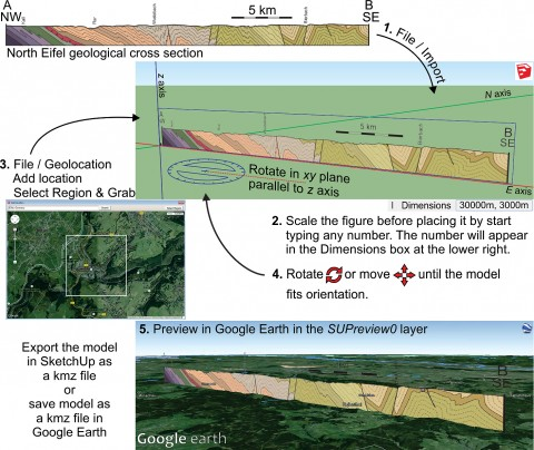 "Fig. 1. Five-step workflow for setting up and exporting a vertical cross section from SketchUp Make into Google Earth. Example shows a 30-km-long, NW-SE geological cross section through the North Eifel mountains in Germany [Van Noten et al., 2011]. Source: ""NW Eifel"" NW coordinates = 50.6166°N, 6.2511°E; SE coordinates = 50.3982°N, 6.5001°E. Google Earth. Satellite photo taken 2 August 2007. Image captured 7 July 2015. Eye altitude 2.21 km. DigitalGlobe 2015."