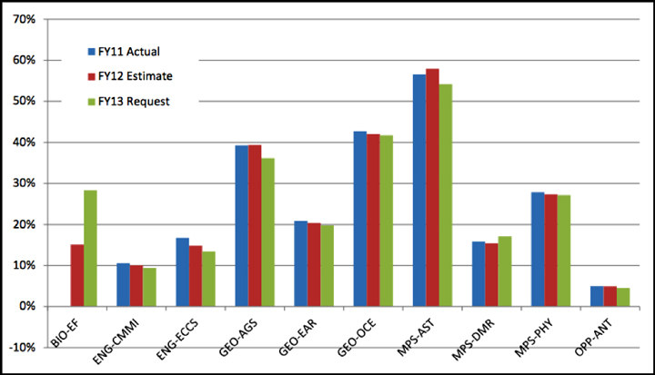 Research infrastructure costs for selected National Science Foundation divisions as a percentage of division budgets. Divisions represented are Emerging Frontiers (EF) from the Directorate for Biological Sciences (BIO); Civil, Mechanical, and Manufacturing Innovation (CMMI) and Electrical, Communications and Cyber Systems (ECCS) from the Directorate for Engineering (ENG); Atmospheric and Geospace Sciences (AGS), Earth Sciences (EAR), and Ocean Sciences (OCE) from the Directorate for Geosciences (GEO); and Astronomical Sciences (AST), Materials Research (DMR), and Physics (PHY) from the Directorate for Mathematical and Physical Sciences (MPS). Also shown is the Antarctic (ANT) program of what was then known as the Office of Polar Programs (OPP). From National Science Board [2012].
