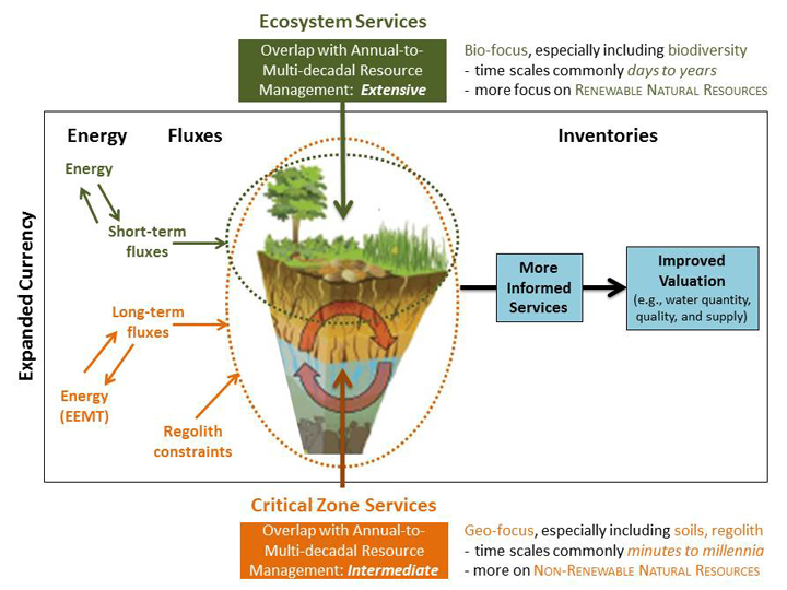 Fig. 1. Critical zone services provide context, constraints, and currency that enable more effective management and valuation of ecosystem services. From Field et al. [2015].