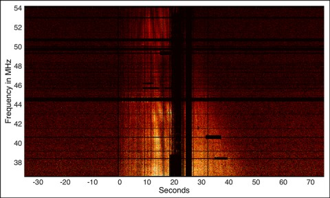 An example spectrogram running from 37 to 54 megahertz from a bright fireball observed on 17 October 2014. Credit: Obenberger et al., 2014, doi:10.1088/2041-8205/788/2/L26