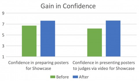 Fig. 2. Students reported increased confidence with regard to preparing and presenting posters after participating in 2015 Virtual Poster Showcases. Credit: Kelsey Watson, Fall 2015Education and Public Outreach intern, and Tess Reardon, Spring 2016 Education and Public Outreach intern