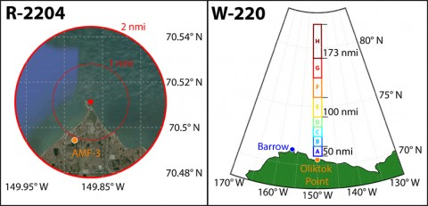 Fig. 1. Maps illustrating the extent of (left) restricted area R-2204 and (right) warning area W-220 in Alaska. (left) The circle centered on Oliktok Point spans 4 nautical miles (nmi); the airspace is split into two sections: low (up to 1500 feet above sea level and high (from 1500 to 7000 feet above sea level). (right) Twenty nautical miles on either side of 149.86°W, bounded to the south by 70.78°N and to the north by 82°N. The warning area is divided into 16 sections of various lengths, including a low portion between 0 and 2000 feet above sea level and a high portion between 2000 and 10,000 feet above sea level.