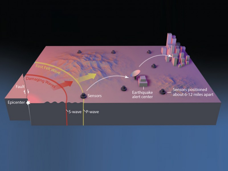 An image showing the concept of the ShakeAlert system. Credit: USGS