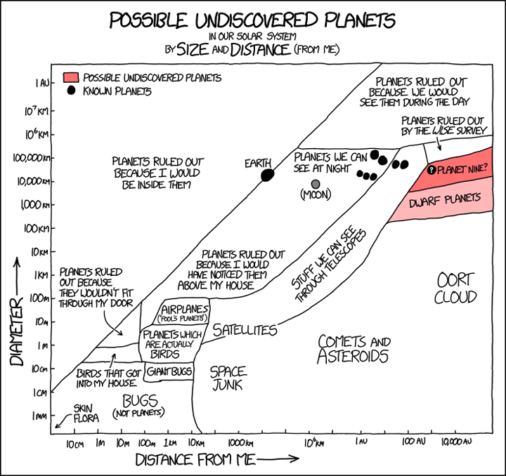 A couple of days after the Planet Nine paper was published, XKCD cartoonist Randall Munroe offered his musings on the proposal. Credit: xkcd.com