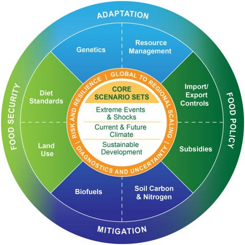 Coordinated Global and Regional Integrated Assessments (CGRA) framework to provide guidance on adaptation, mitigation, food security, and food policy as climate changes.