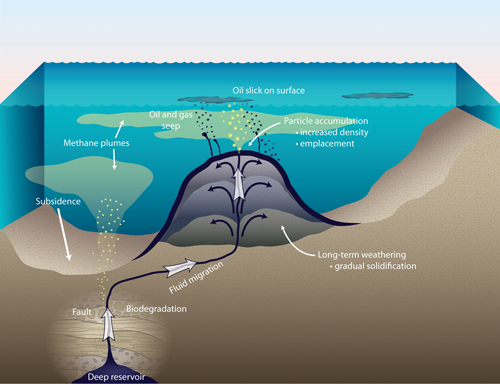 Diagram showing how asphalt volcanoes form.
