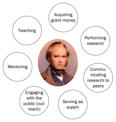 Successful teams of scientists require a mix of skills, and no one scientist is equally strong in all areas. For example, Charles Darwin had outstanding skills in performing research and communicating research to peers, but it is doubtful that he would have been successful in acquiring long-term grants. Credit: Modified from a portrait by George Richmond, image in the public domain