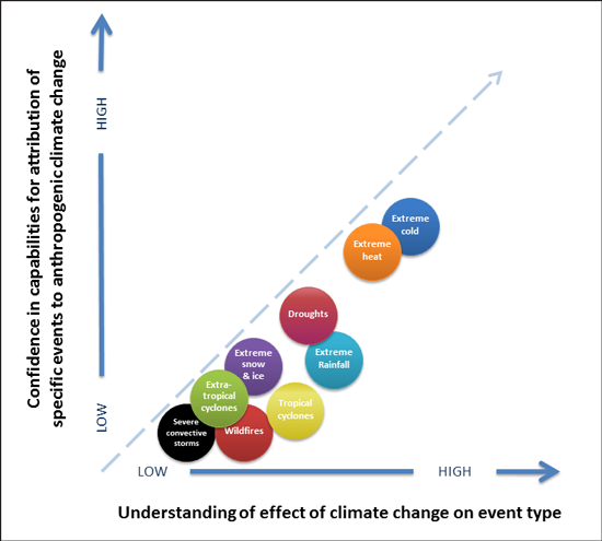 Scientists can now determine with varying levels of confidence how much climate change plays a role in specific extreme weather events. Increased confidence correlates to better understanding of the effect of climate change on a type of event, notes the report from the National Academies of Sciences, Engineering, and Medicine. Credit: NASEM