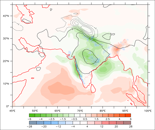 Fig. 2. High spring snow over the Himalaya-Tibet Plateau is associated with anomalously warm and dry conditions over the Indian peninsula. Contour lines indicate composite differences (in °C) in forecasted June mean temperatures at 2 meters above the surface between high and low April snow depth over the Himalaya-Tibet Plateau (27°N-40°N, 70°E-100°E) taken over the period 1981 to 2010. Color shading shows the corresponding composite difference for precipitation in millimeters per day. The 15-member ensemble seasonal hindcasts with the European Centre for Medium-Range Weather Forecasts Seasonal Forecasting System 4 were started on 1 April. The snow depths are taken from ERA-Interim/Land, a global land surface reanalysis dataset. Also shown is the composite of 1-15 June averaged precipitation (millimeters per day, as colored stippling) based on gridded station rain gauge data from the Indian Meteorological Department. Data are shown only at the 95% significance level. Credit: Yvan Orsolini and Retish Senan, adapted from Senan et al. [2016].