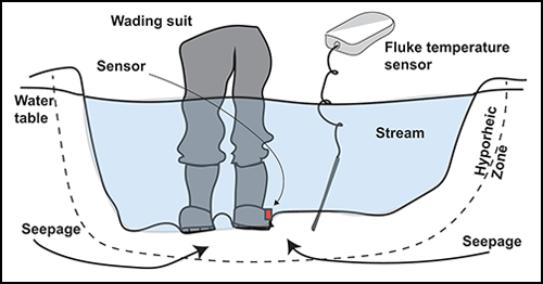 The researchers compared the waders to a handheld temperature-sensing instrument. Credit: Hut et al., Geoscience Instrumentation Methods and Data Systems, CC BY 3.0