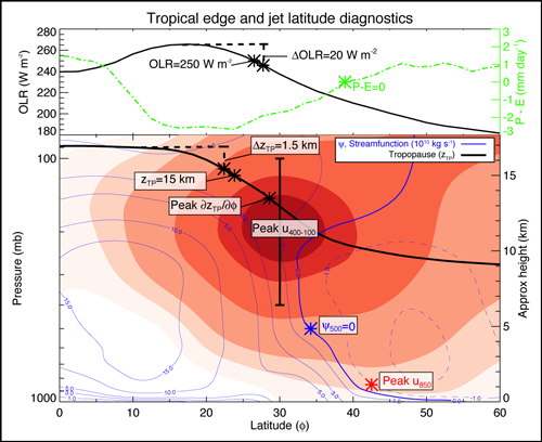 A zonal mean (averaged over latitude circles) cross section of atmospheric properties and examples of various tropical edge metrics for January 2008 .