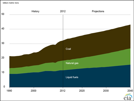 The energy outlook forecasts that energy-related carbon dioxide emissions will increase 34% between 2012 and 2040.
