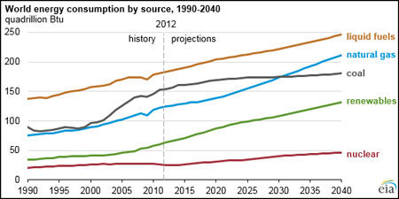 Fossil fuels continue to play a key role in meeting energy demands through 2040.