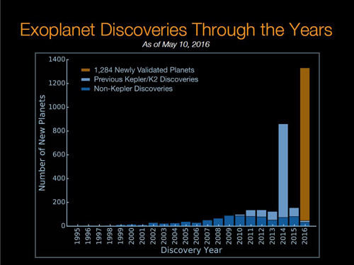 Number of new exoplanet discoveries by year since 1995.