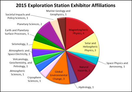 In 2015, 29 members from 15 AGU sections and focus groups presented exhibits and activities for people of all ages to enjoy. Credit: Tess Reardon