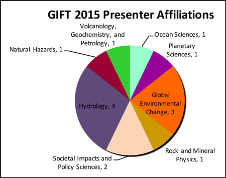 In 2015, 29 members from 15 AGU sections and focus groups presented exhibits and activities for people of all ages to enjoy.