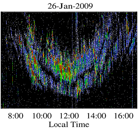 ionosphere neckace echo graph (Chau and Kudeki 2013)