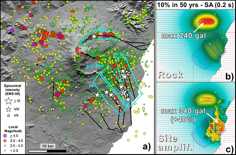 Fig. 2. (a) Shallow (depth ≤ 5 km) seismicity recorded at Mount Etna from 2005 to 2014 (circles) and main historic, damaging earthquakes (stars) occurring since 1600. Areas in turquoise lines indicate the studied seismic zones embracing active faults (black lines): FF, Fiandaca; MF-SLF, Moscarello–S. Leonardello; PF, Pernicana; STF-SVF, S. Tecla–S. Venerina. (b) Example of probabilistic seismic hazards map: spectral acceleration at 0.2 second, probability of exceedance of 10% calculated for an exposure time of 50 years. (c) Relevance of local site amplification effects on the maximum value of expected acceleration due to shaking. Colors in Figures 2b and 2c represent the values of estimated ground acceleration, from red (maximum) to blue (minimum, close to zero). Credit: Azzaro and De Rosa [2016]