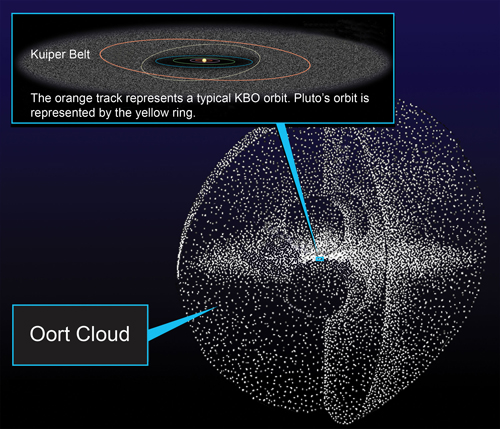 A digital representation of the Oort cloud and Kuiper Belt