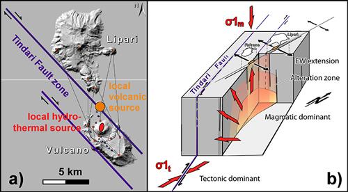 The Vulcano-Lipari system (Aeolian Islands).