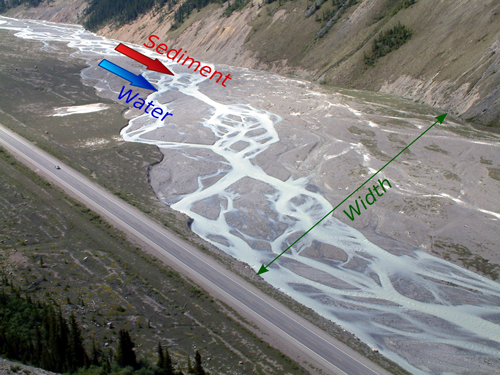 The Sunwapta River (Alberta, Canada), a proglacial braided river characterized by multiple interweaving channels.