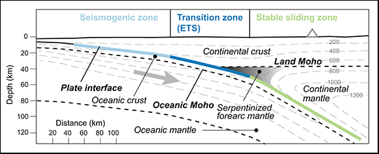 Figure showing relationship between large earthquakes and slow slip events