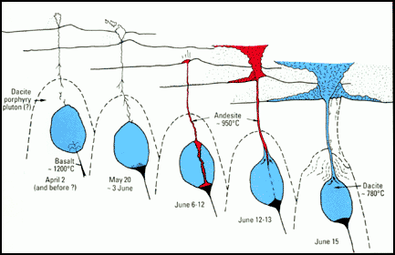 A model of Pinatubo's magma evolution.