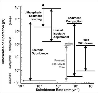 Plot of coastal subsidence mechanisms.