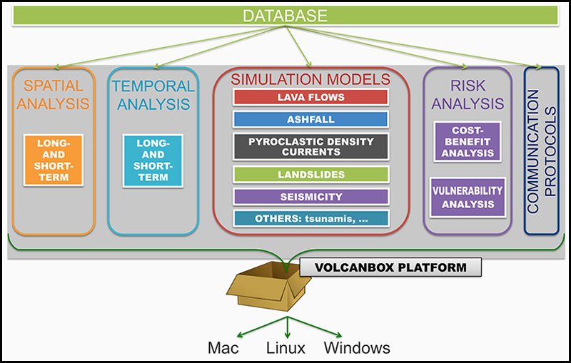 Simplified structure of the new platform (VOLCANBOX) of the VeTOOLS project.