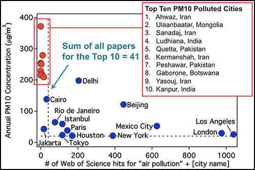 Most polluted cities often have least air quality data.