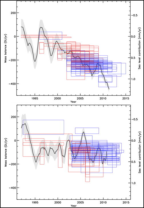 Ice sheet mass balance before and after IMBIE.