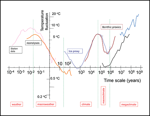 variation-earth-atmosphere-time-scale-regimes