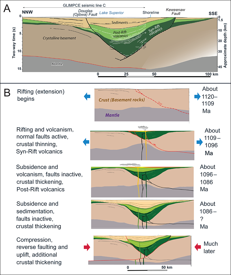Structures of the Midcontinent Rift and model of its evolution