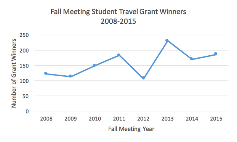 Fig. 1. Number of AGU Fall Meeting General Student Travel Grant winners over time.