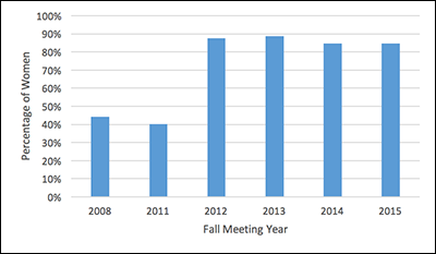 Percentage of women who won Fall Meeting student travel grants.