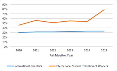 Percentages of international student grant winners and attendees.