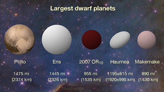 A graphic representation of the officially designated dwarf planets.