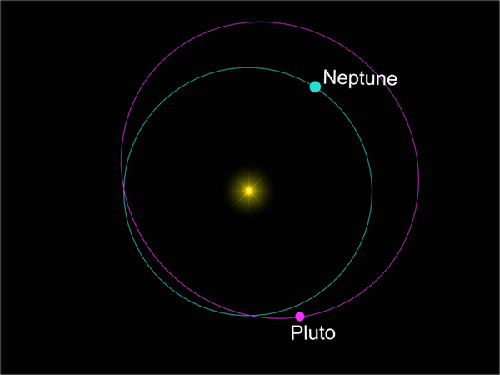 Graphic representation of Pluto's and Neptune's orbits.