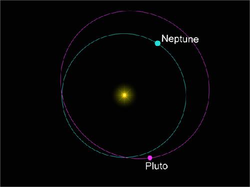 Graphic representation of Pluto's and Neptune's orbits.