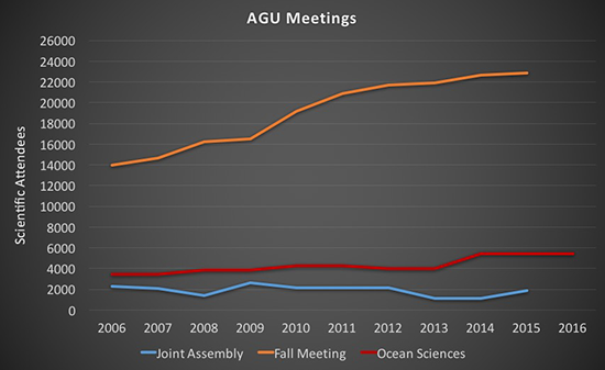 Graph of AGU Meeting attendance.