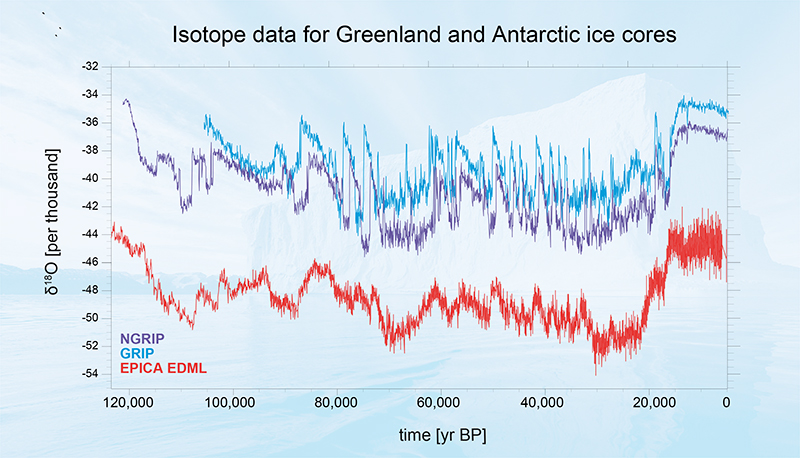 Paleoclimate variability, seen in a time series of measured oxygen isotope ratios—a proxy for local temperature—for Greenland and Antarctica.