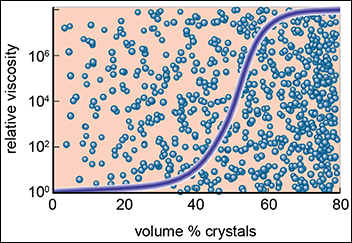 """A look at viscosity versus crystal volume percent may help constrain what material can be called """"magma."""""""