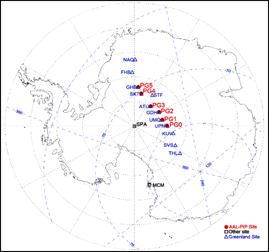 Magnetic instruments are placed at each end of geomagnetic field lines in the northern and southern hemispheres.