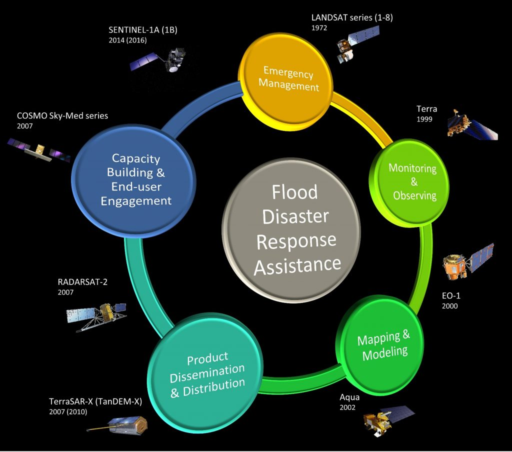 Satellite resources for flood monitoring and response