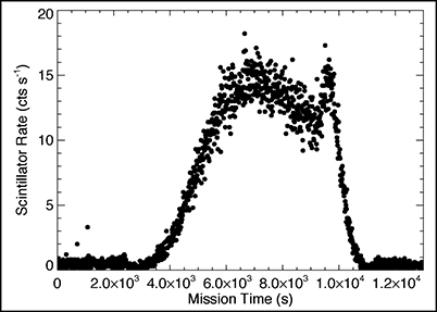 Data from the November 2015 stratospheric balloon flight of a gamma ray and energetic neutron detector